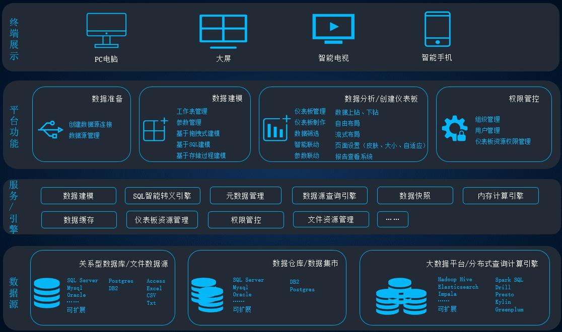 分享一款简单易用的大数据可视化分析工具