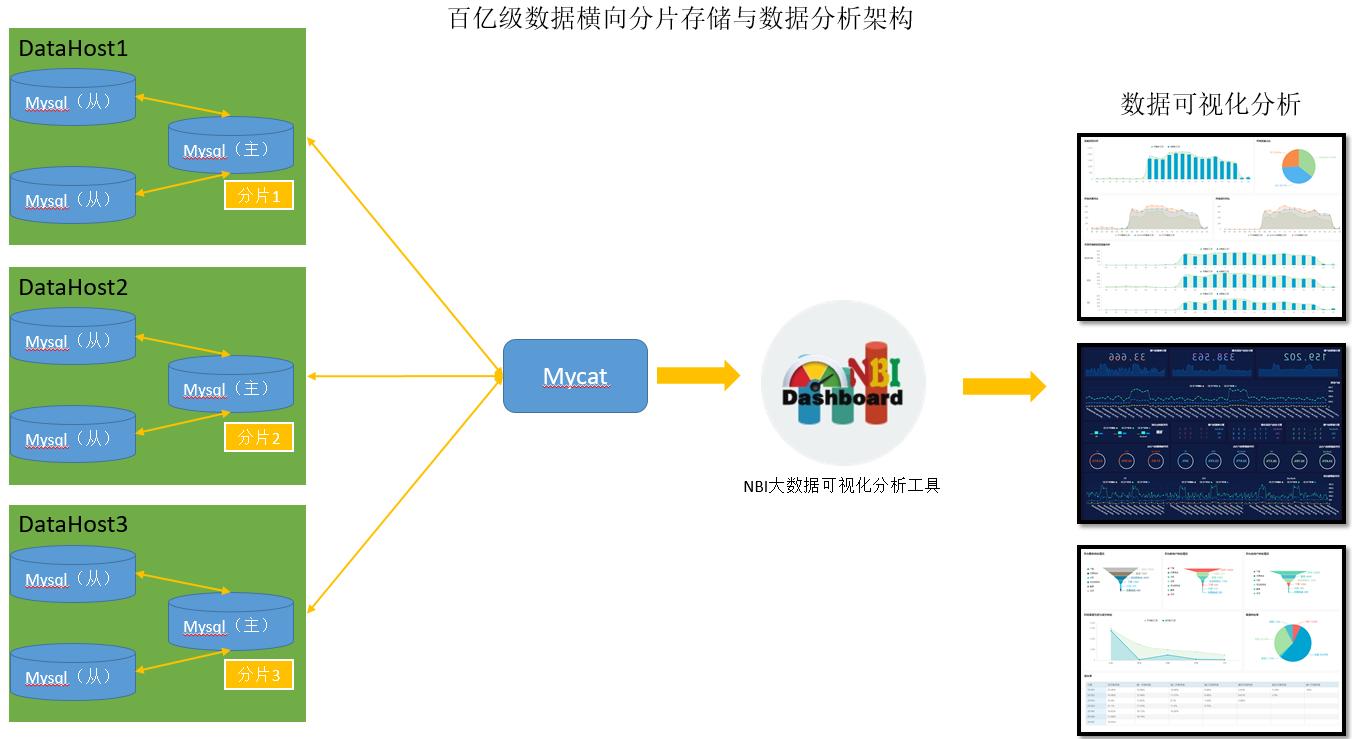 基于分布式关系型数据库,实现轻松应对百亿级数据分析场景解决方案