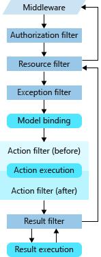 .NET Core中过滤器Filter的使用介绍